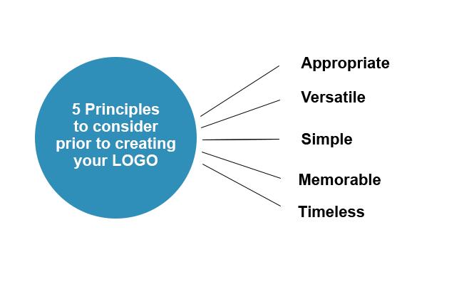 Know The Principles Of Effective Logo Design Logosea,Repair Concrete Front Steps Design Ideas